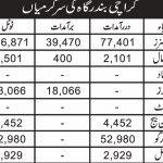 کراچی بندر گاہ کی سرگرمیاں